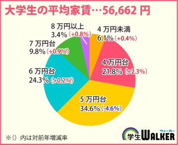 大学生の平均家賃の内訳